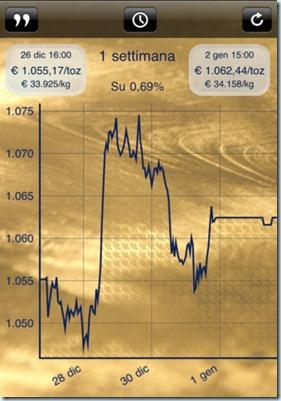 prezzo-oro-iphone