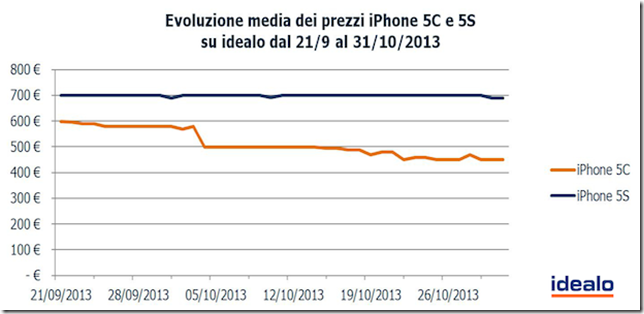 calo prezzi iphone 5c
